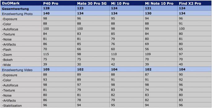 DxOMark: Das Mi Note 10 ist das günstigste Smartphone unter den im Spitzenfeld platzierten Geräte (Tabelle: ZDNet.de)