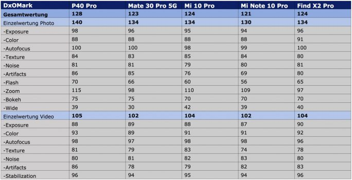 DxOMark: Huawei P40 Pro auf Platz 1 (Tabelle: ZDNet.de)