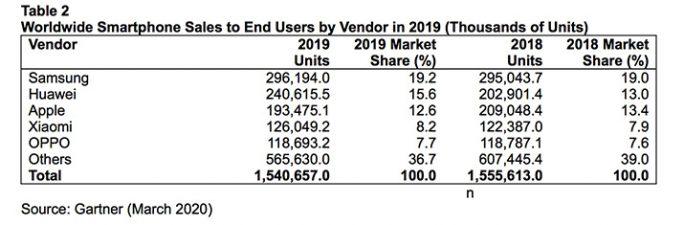Gartner: Smartphoneverkäufe 2019 (Tabelle: Gartner)