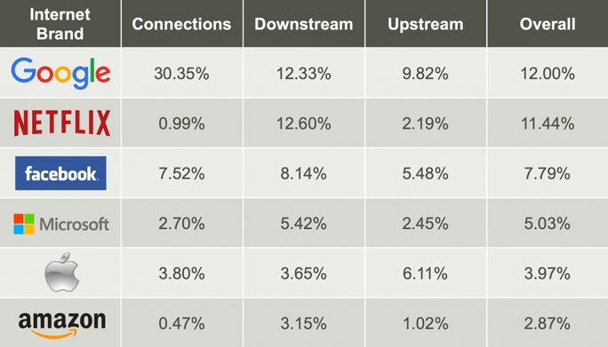 Internet-Traffic 2019 (Grafik: Sandvine)