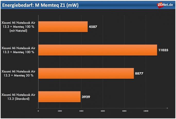 M Memteq Z1: Energiebedarf (Grafik: ZDNet.de)