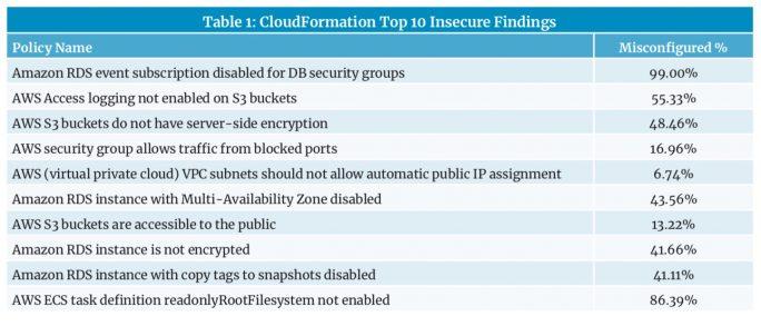 Palo Alto Networks: Cloud-Security (Tabelle: Palo Alto Networks)