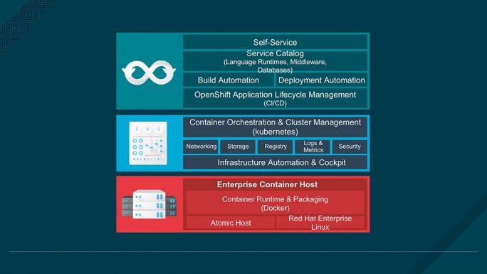 Die wichtigsten Elemente einer Enterprise-Container-Lösung im Überblick (Bild: Red Hat).