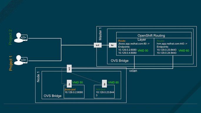 Zusätzlich zu den Network Namespaces bietet OpenShift SDN eine weitere Sicherheit, indem das Multi-Tenant-Plugin eine Isolierung zwischen Master (Orchestration) Namespaces herstellt (Bild: Red Hat).