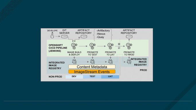 Private Registries ermöglichen einen sicheren Zugriff und die geordnete Weiterleitung von Images (Bild: Red Hat).