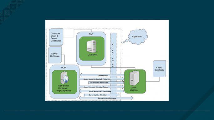 Ein Beispiel für eine Zwei-Wege-SSL-Verschlüsselung von Red Hat OpenShift Container Platform (Bild: Red Hat).