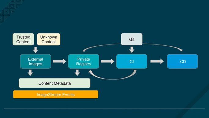 Externe Inhalte für Anwendungen sollten zusammen mit wichtigen Metadaten über die Container-Images lokal in einer Private Registry gespeichert werden. Image Streams abstrahiert die Images in Public und Private Registries, was die Automatisierung vereinfacht. OpenShift und die Jenkins-Integration bieten beispielsweise Hooks zur Automatisierung von Image-Updates (Bild: Red Hat).