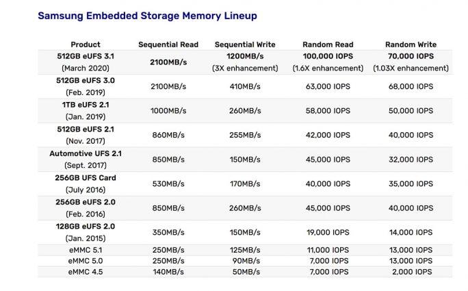 eUFS-Speicherperformance (Tabelle: Samsung)