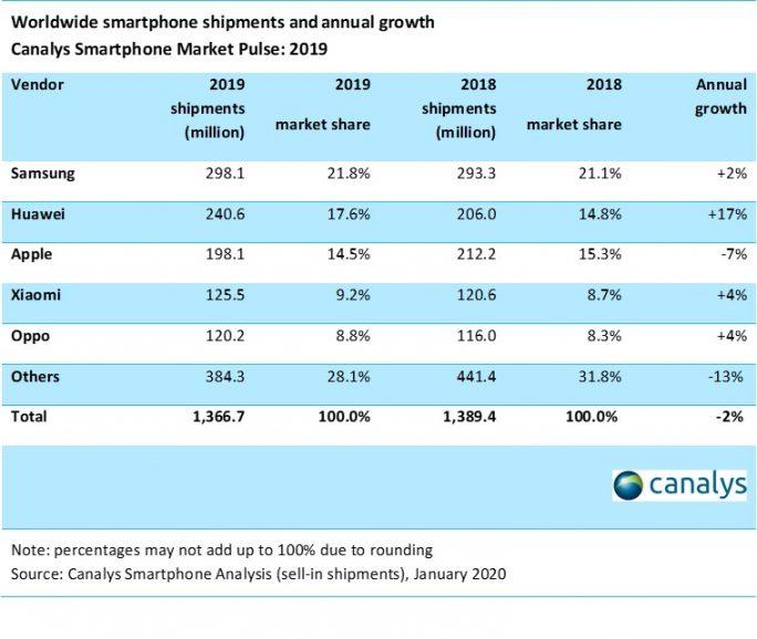 Smartphone-Absatz 2019 (Daten: Canalys)