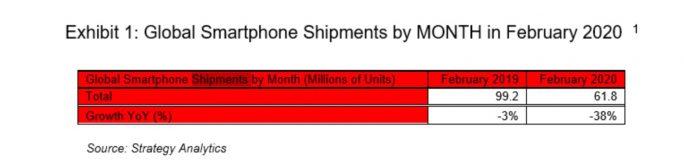Smartphone-Absatz Februar 2020 (Daten: Strategy Analytics)
