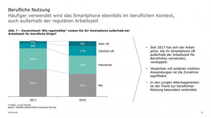 Smartphone-Studie von Deloitte: Berufliche Nutzung (Bild: Deloitte)