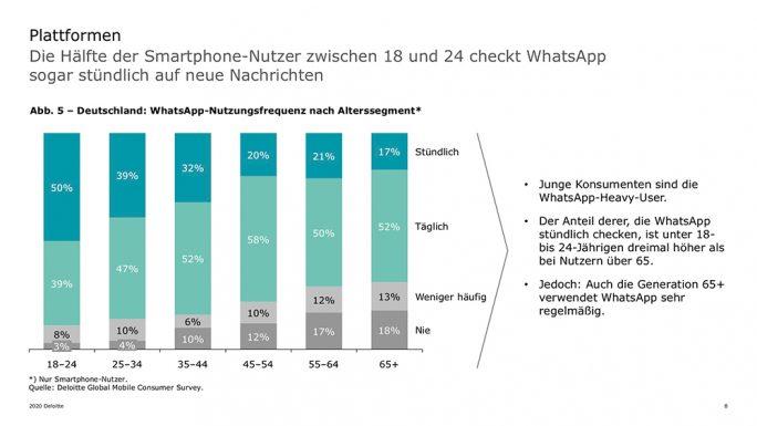 Smartphone-Studie von Deloitte: WhatsApp (Bild: Deloitte)