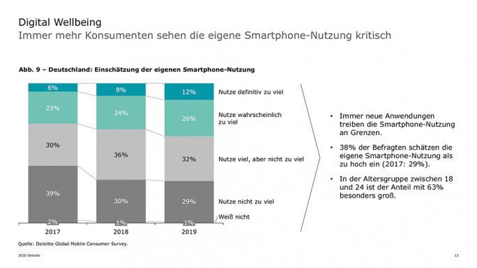 Smartphone-Studie von Deloitte: Zu viel (Bild: Deloitte)