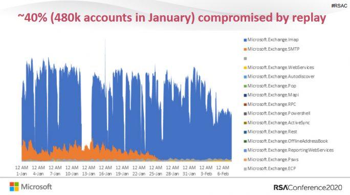 Password Replay zweitbeliebteste Methodo bei Angriffen auf Benutzerkonten (Bild: Microsoft)