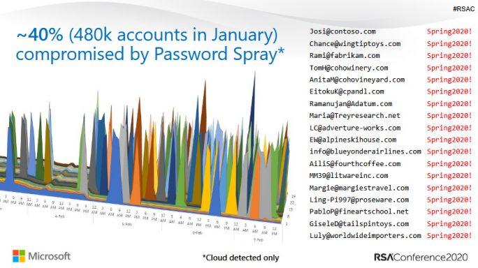 Password Spray beliebteste Methode bei Konto-Angriffen (Bild: Microsoft)
