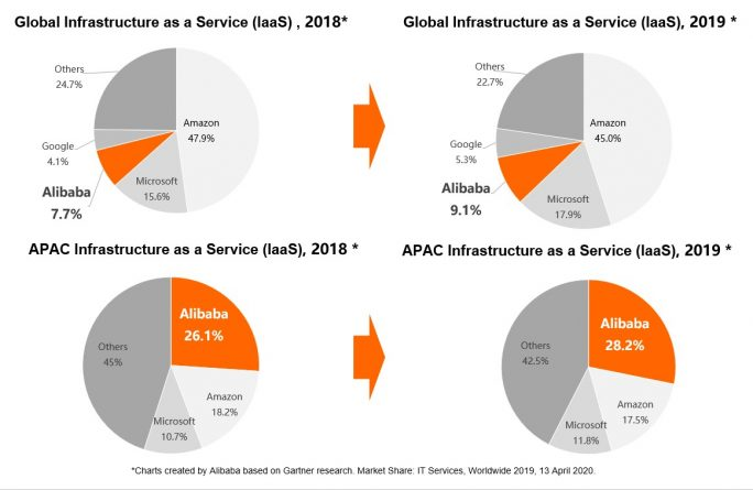 Gartner: Marktanteil von Iaas-Cloud-Anbietern (Grafik: Alibaba)