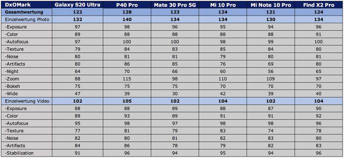 DxOMark: Das Galaxy S20 Ultra landet hitner zahlreichen chinesischen Smartphones (Tabelle: ZDNet.de)