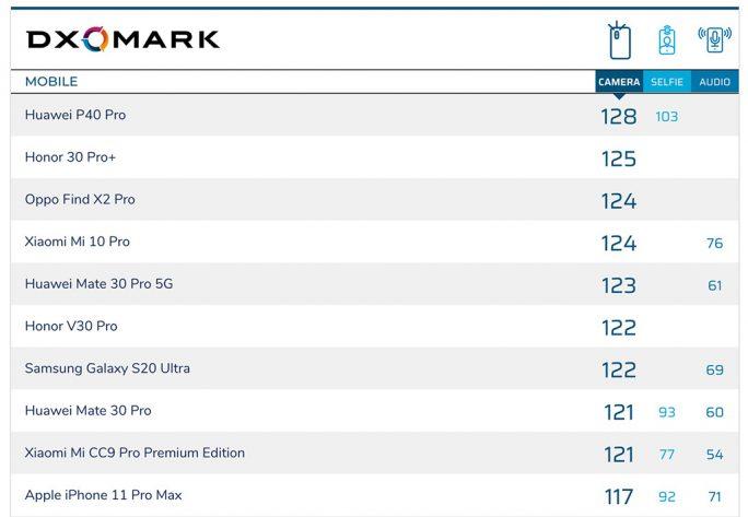 DxOMark-Rangliste (Screenshot: ZDNet.de)