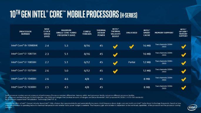 Übersicht Intel Core-H (Bild: Intel)