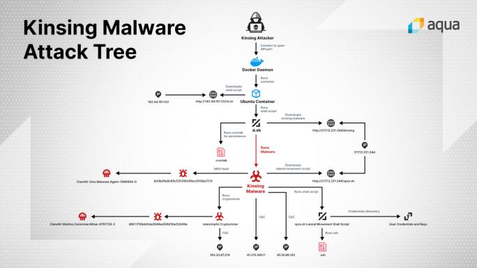 Kinsing Malware (Bild: Aqua Security)
