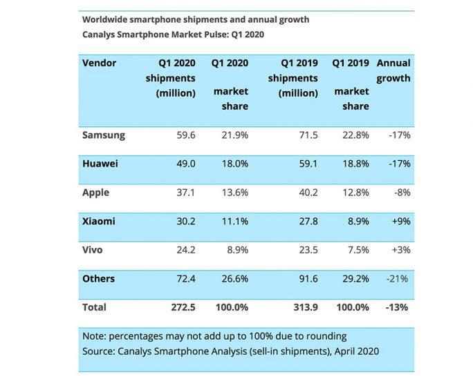 Canalys: Smartphoneverkäufe in Q1-2020 (Grafik: Canalys)