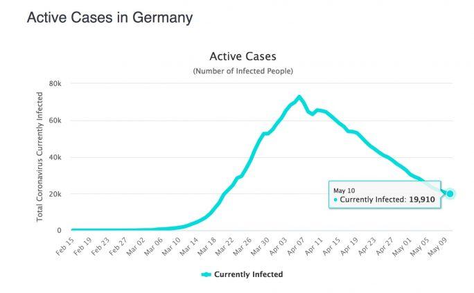 Protest gegen Lockdown-Maßnahmen: Rechtfertigen knapp 20.000 Infizierte die Lockdown-Maßnahmen und der damit verbundenen wirtschaftlichen Schäden (Quelle: worldometers.com)