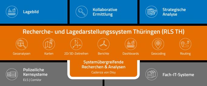 Architektur des neuen Recherche- und Lagedarstellungssystems der Thüringer Polizei (RLS TH) auf Basis von Cadenza. (Bild: Disy)