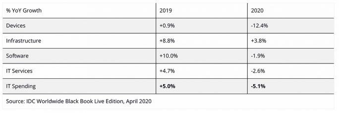 IDC: IT-Spending 2020 (Tabelle: IDC)