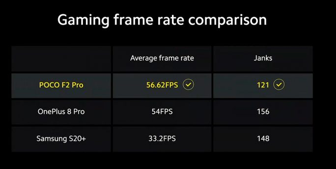 Poco F2 Pro: Game-Benchmarks (Screenshot: ZDNet.de)