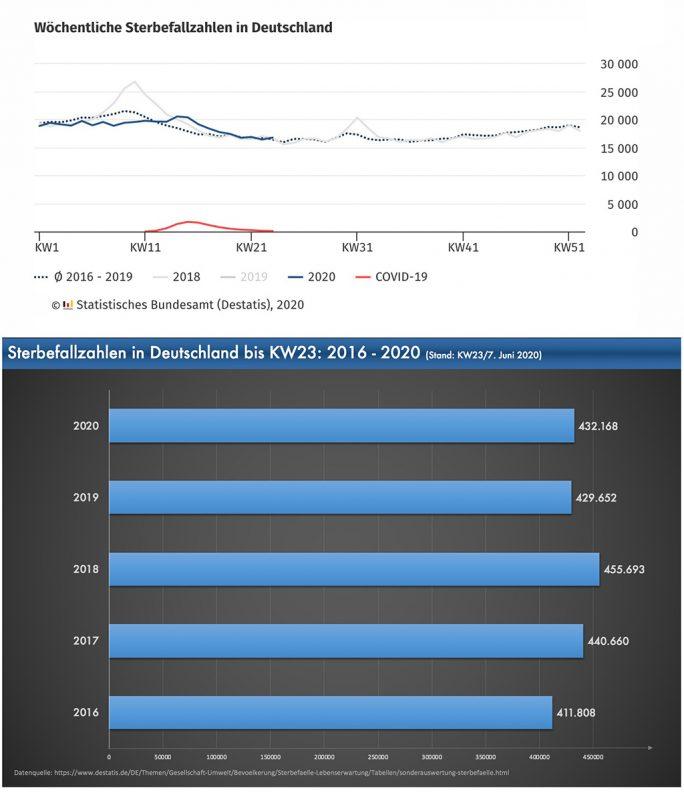 Sterbefallzahlen: 2016 - 2020 bis KW23 Stand: 7. Juni 2020, am 3.7.2020 aktualisiert (Grafik: Statistisches Bundesamt, ZDNet.de)