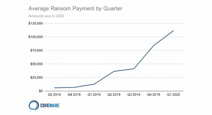Ransomware: Ausgaben für Erpressung steigen (Bild: Coveware)