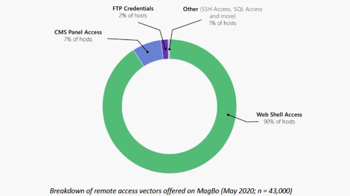 Gehackte Server auf MagBo (Bild: Kela)