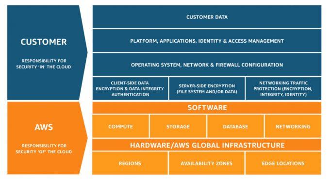 AWS: Shared Responsibility Model V2.59 (Grafik: AWS)