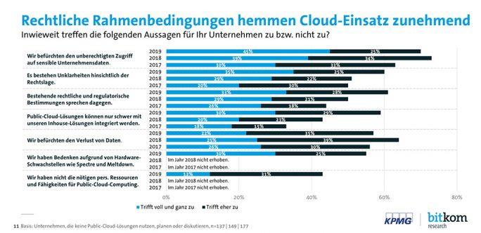 Cloudmonitor 2020 (Quelle: Bitkom, KPMG)