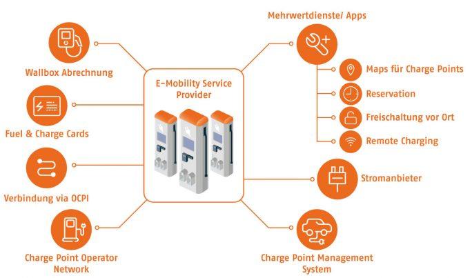 OCPI-Backend zur Anbindung von  E-Mobility-Service-Provider an externe Partner. (Bild.: X-INTEGRATE)