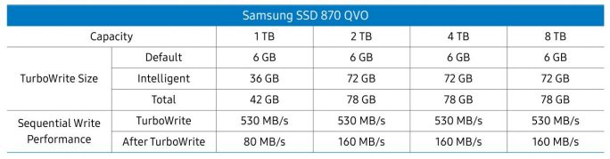 Samsung SSD 870 QVO: TurboWrite (Screenshot: ZDNet.de)