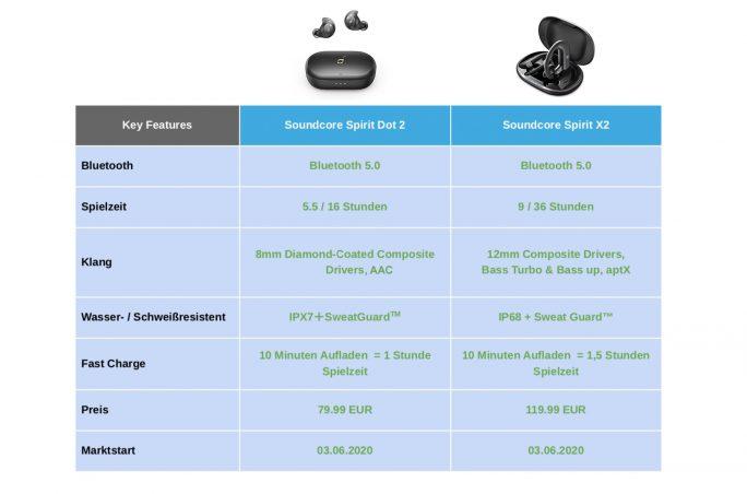 Soundcore Spirit Dot 2 und Spirit X2: Technische Daten (Grafik: Anker)