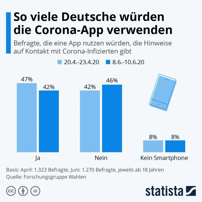 Nach einer Umfrage der Forschungsgruppe Wahlen will die Mehrheit der Deutschen die Corona Warn-App nicht installieren (Quelle: Statista)