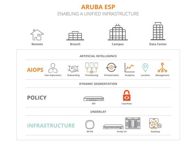 Aruba ESP (Bild: Aruba)