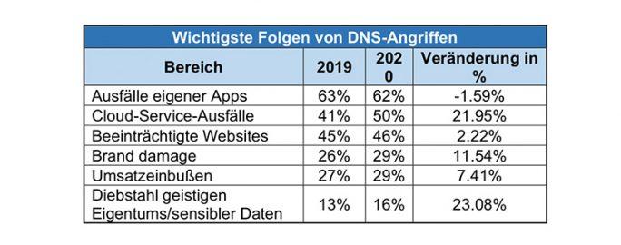 efficient IP: DNS-Report 2020 (Tabelle: efficient IP)