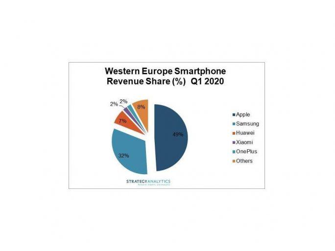 Smartphonemarkt Westeuropa (Bild: Stratedy Analytics)