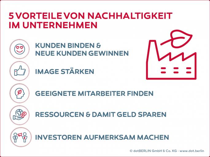 Vorteile von Nachhaltigkeit in Unternehmen (Bild: dot-Berlin)