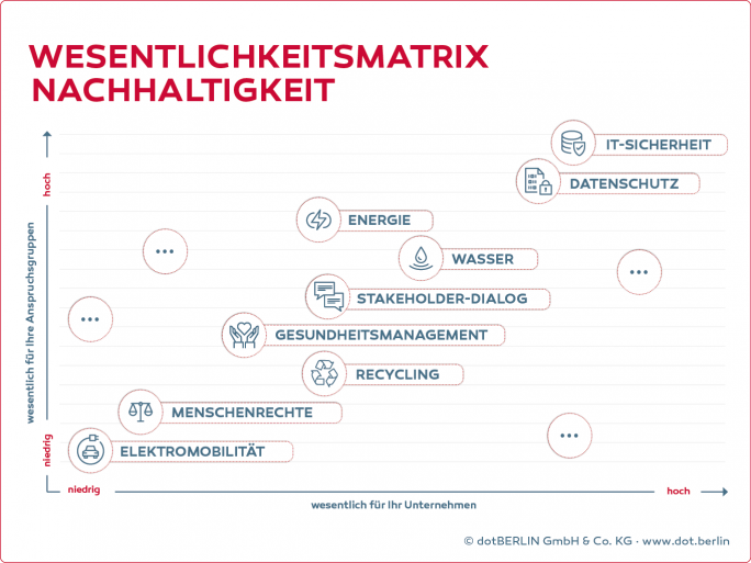 Wesentlichkeitsmatrix Nachhaltigkeit (Bild: dotBerlin)