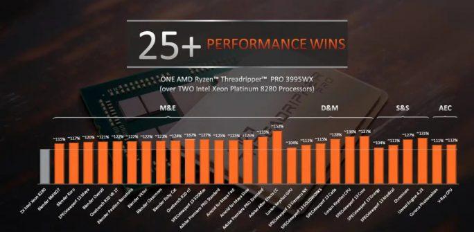 AMDs Threadripper Pro 3995WX bietet mehr Leistung als zwei Intel Xeon Platinum 8280 (Bild: AMD).