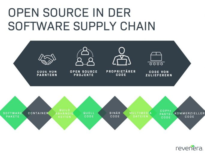 Open Source in der Software-Supply-Chain (Bild: Revenera)