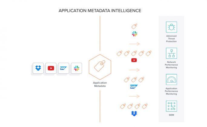 Application Metadata Intelligence untersucht verschiedene Merkmale der Applikations-Datenströme, um genau zu bestimmen, welche Daten welcher Applikation zuzuordnen sind und Metadaten zu den Streams zu generieren (Bild: Gigamon)