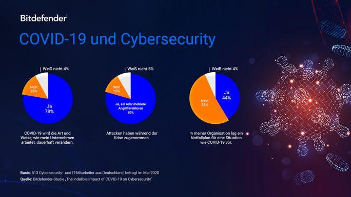 So hat Covid-19 die Cybersecurity beeinflusst (Grafik: Bitdefender)