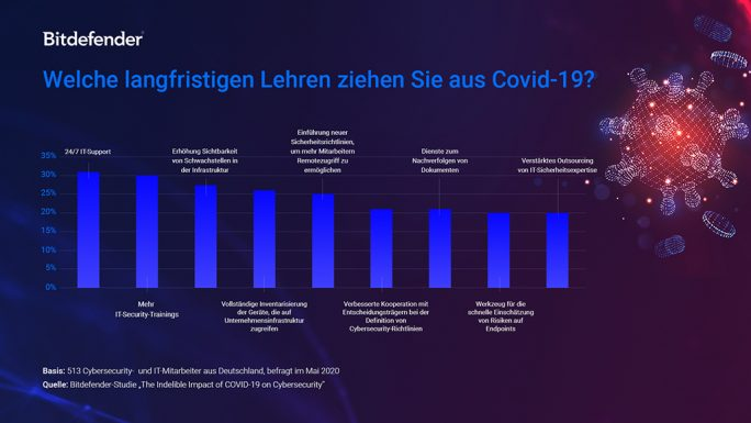 Die langfristigen Lehren aus Covid-19 für die IT-Sicherheit (Grafik: Bitdefender)