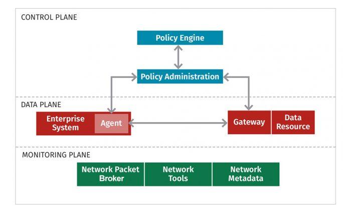 Die drei Ebenen einer Zero-Trust-Infrastruktur: Monitoring, Daten und Steuerung (Bild: Sans)