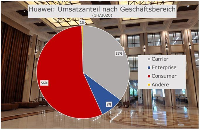 Huawei: Umsatzanteil nach Geschaeftsbereich 1H/2020 (Grafik: ZDNet.de)